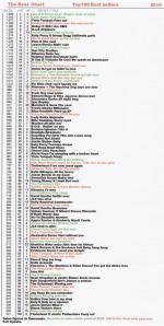A tabela de 100 singles mais vendidos no Reino Unido em 2010